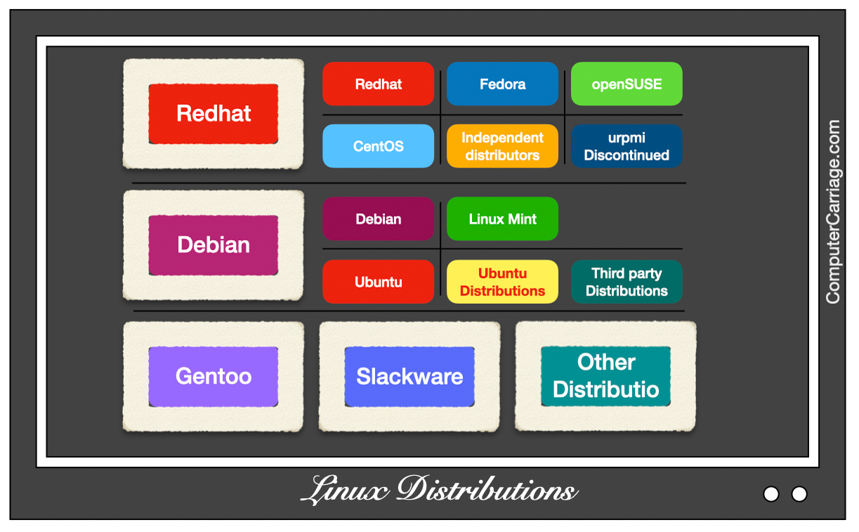 Linux Operating System Distribution