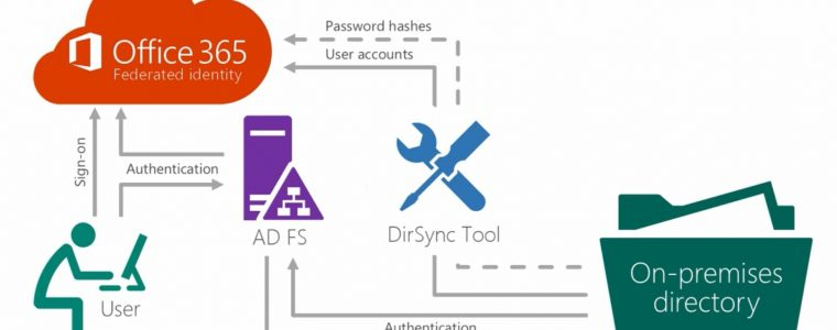 Office 365 identity models – Part 1 (Good for beginners)
